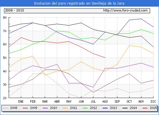 Evolucion de los datos de parados para el Municipio de Sevilleja de la Jara hasta Agosto del 2015.