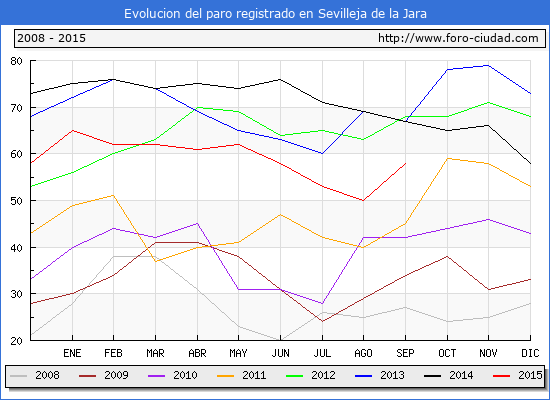 Evolucion de los datos de parados para el Municipio de Sevilleja de la Jara hasta Septiembre del 2015.