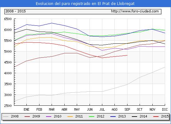 Evolucion  de los datos de parados para el Municipio de EL PRAT DE LLOBREGAT hasta SEPTIEMBRE del 2015.