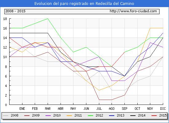 Evolucion  de los datos de parados para el Municipio de REDECILLA DEL CAMINO hasta SEPTIEMBRE del 2015.