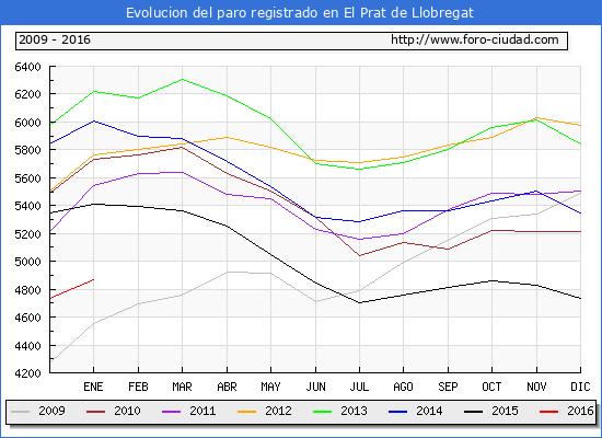 Evolucion  de los datos de parados para el Municipio de EL PRAT DE LLOBREGAT hasta ENERO del 2016.