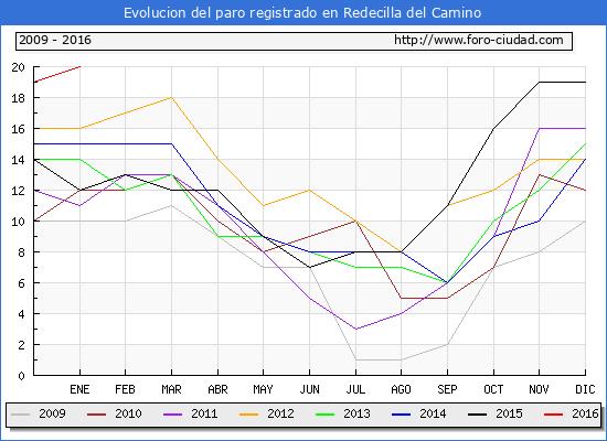 Evolucion  de los datos de parados para el Municipio de REDECILLA DEL CAMINO hasta ENERO del 2016.