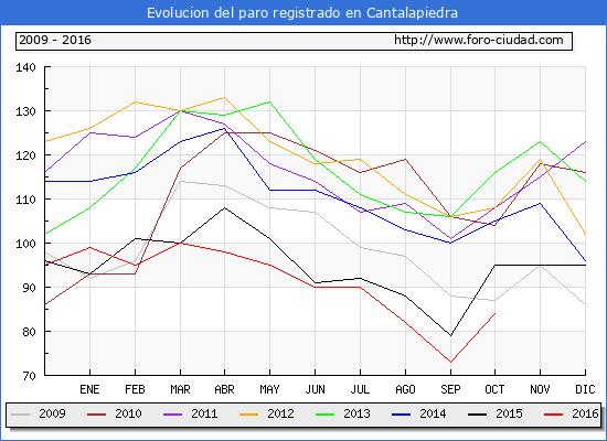 Evolucion de los datos de parados para el Municipio de Cantalapiedra hasta Octubre del 2016.