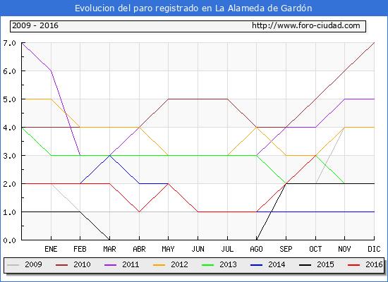 Evolucion de los datos de parados para el Municipio de La Alameda de Gardón hasta Octubre del 2016.