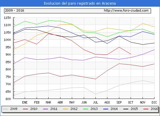 Evolucion de los datos de parados para el Municipio de Aracena hasta Octubre del 2016.