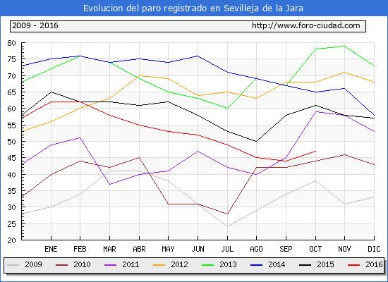 Evolucion de los datos de parados para el Municipio de Sevilleja de la Jara hasta Octubre del 2016.
