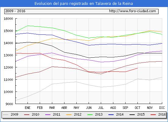 Evolucion de los datos de parados para el Municipio de Talavera de la Reina hasta Octubre del 2016.