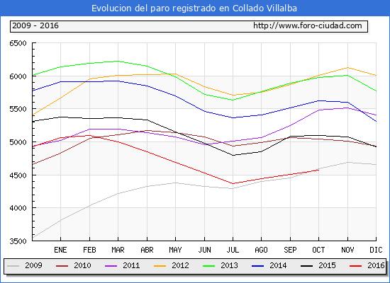 Evolucion de los datos de parados para el Municipio de Collado Villalba hasta Octubre del 2016.