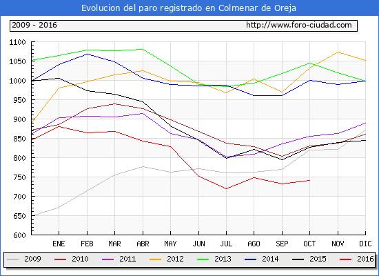 Evolucion de los datos de parados para el Municipio de Colmenar de Oreja hasta Octubre del 2016.