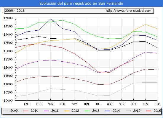 Evolucion de los datos de parados para el Municipio de San Fernando hasta Octubre del 2016.