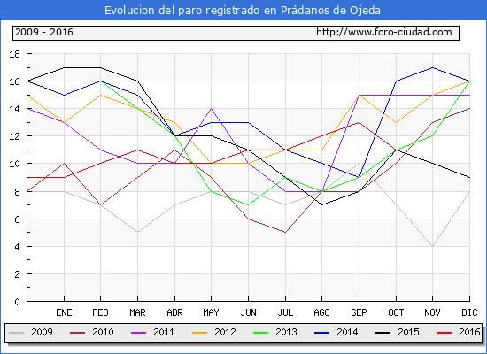 Evolucion de los datos de parados para el Municipio de Prádanos de Ojeda hasta Octubre del 2016.