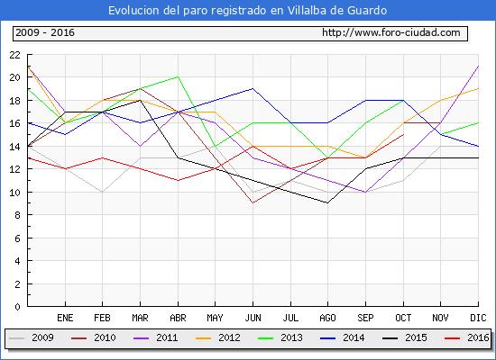 Evolucion de los datos de parados para el Municipio de Villalba de Guardo hasta Octubre del 2016.