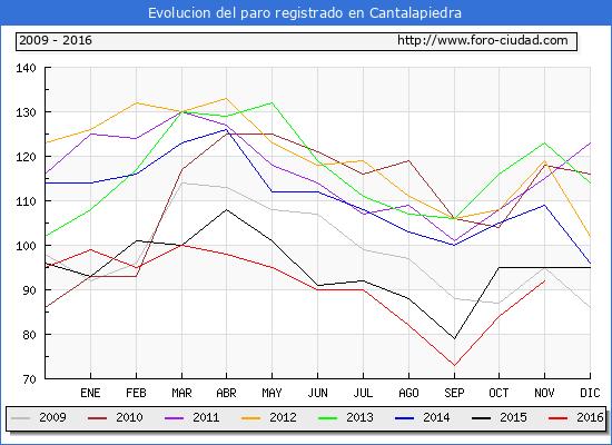 Evolucion de los datos de parados para el Municipio de Cantalapiedra hasta Noviembre del 2016.