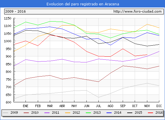Evolucion de los datos de parados para el Municipio de Aracena hasta Noviembre del 2016.