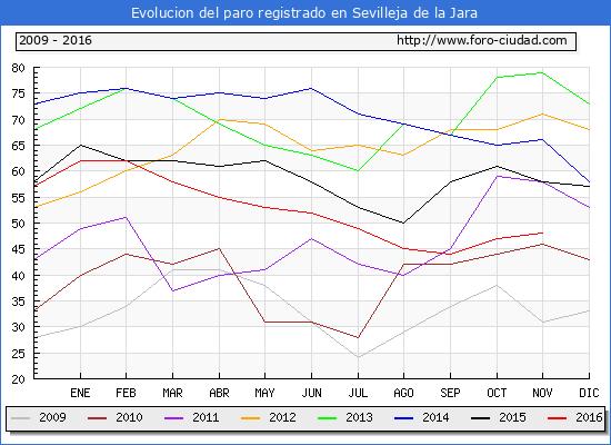 Evolucion de los datos de parados para el Municipio de Sevilleja de la Jara hasta Noviembre del 2016.