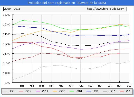 Evolucion de los datos de parados para el Municipio de Talavera de la Reina hasta Noviembre del 2016.