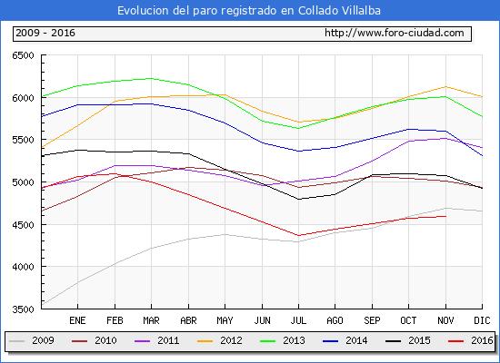 Evolucion de los datos de parados para el Municipio de Collado Villalba hasta Noviembre del 2016.