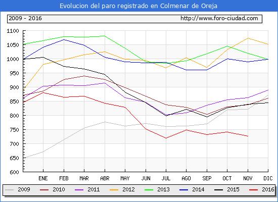 Evolucion de los datos de parados para el Municipio de Colmenar de Oreja hasta Noviembre del 2016.
