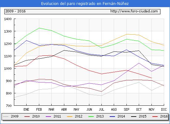 Evolucion de los datos de parados para el Municipio de Fernán-Núñez hasta Noviembre del 2016.