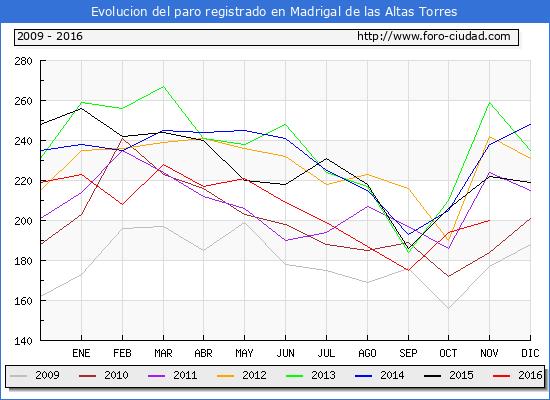 Evolucion de los datos de parados para el Municipio de Madrigal de las Altas Torres hasta Noviembre del 2016.