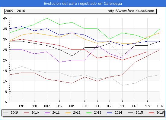 Evolucion de los datos de parados para el Municipio de Caleruega hasta Noviembre del 2016.