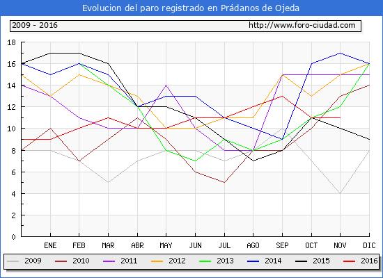 Evolucion de los datos de parados para el Municipio de Prádanos de Ojeda hasta Noviembre del 2016.