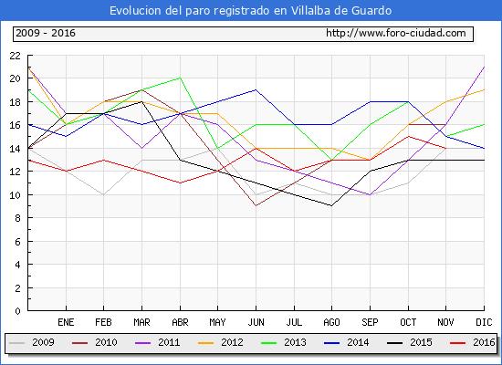 Evolucion de los datos de parados para el Municipio de Villalba de Guardo hasta Noviembre del 2016.