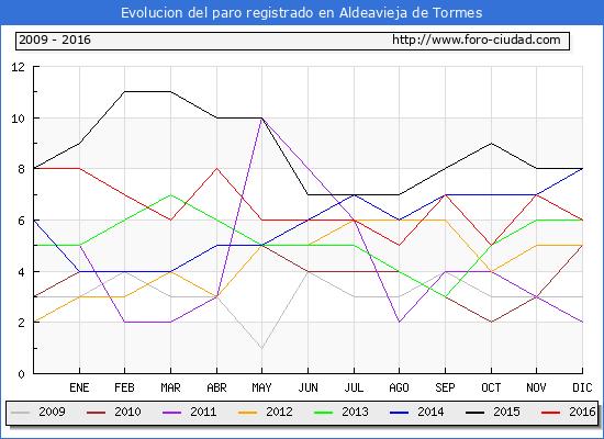 Evolucion  de los datos de parados para el Municipio de Aldeavieja de Tormes hasta Diciembre del 2016.