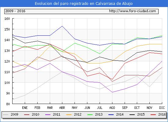Evolucion  de los datos de parados para el Municipio de Calvarrasa de Abajo hasta Diciembre del 2016.