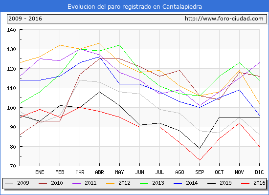 Evolucion de los datos de parados para el Municipio de Cantalapiedra hasta Diciembre del 2016.