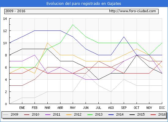 Evolucion  de los datos de parados para el Municipio de Gajates hasta Diciembre del 2016.