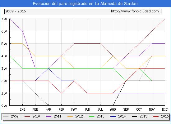 Evolucion de los datos de parados para el Municipio de La Alameda de Gardón hasta Diciembre del 2016.