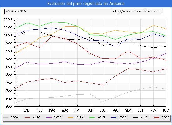 Evolucion de los datos de parados para el Municipio de Aracena hasta Diciembre del 2016.