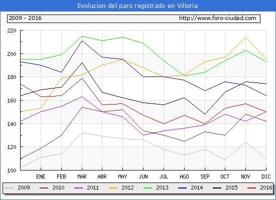 Evolucion  de los datos de parados para el Municipio de Villoria hasta Diciembre del 2016.