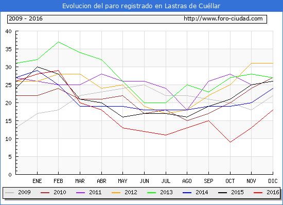 Evolucion de los datos de parados para el Municipio de Lastras de Cuéllar hasta Diciembre del 2016.