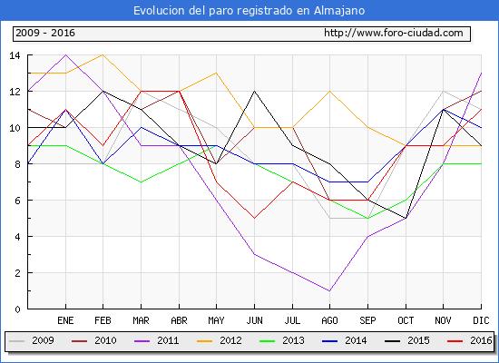 Evolucion  de los datos de parados para el Municipio de Almajano hasta Diciembre del 2016.