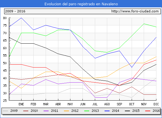 Evolucion de los datos de parados para el Municipio de Navaleno hasta Diciembre del 2016.