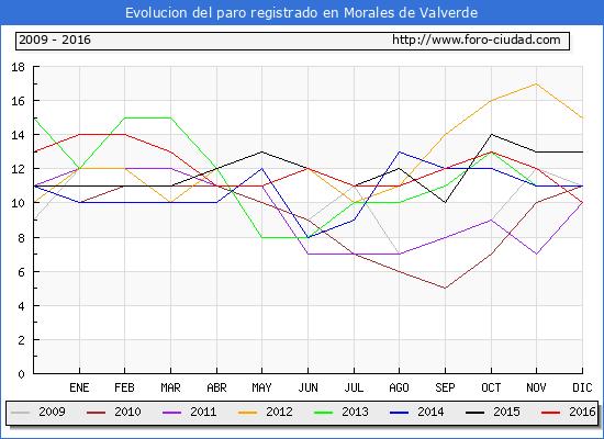 Evolucion  de los datos de parados para el Municipio de Morales de Valverde hasta Diciembre del 2016.