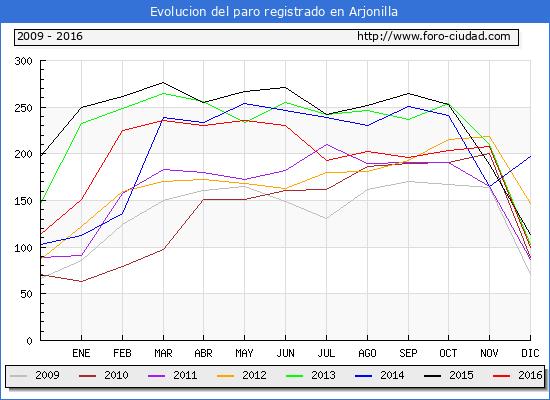 Evolucion  de los datos de parados para el Municipio de Arjonilla hasta Diciembre del 2016.