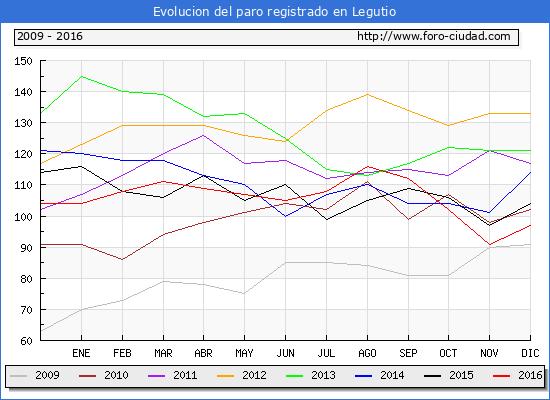 Evolucion  de los datos de parados para el Municipio de Legutio hasta Diciembre del 2016.