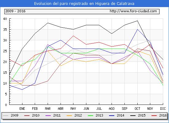 Evolucion  de los datos de parados para el Municipio de Higuera de Calatrava hasta Diciembre del 2016.