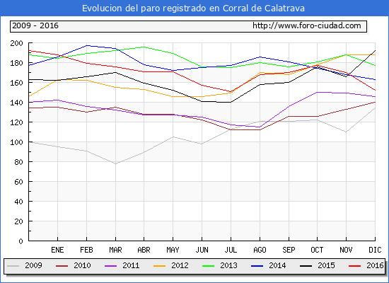 Evolucion  de los datos de parados para el Municipio de Corral de Calatrava hasta Diciembre del 2016.