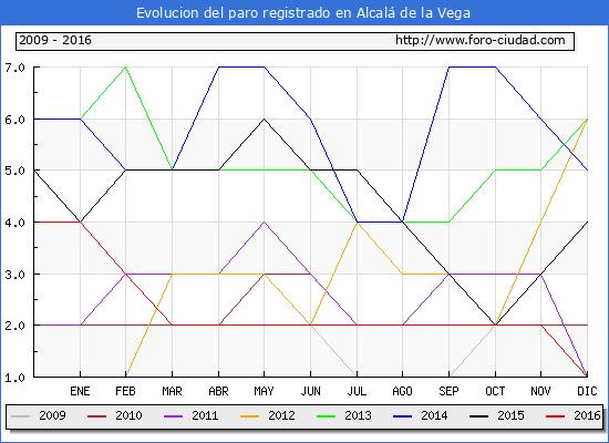 Evolucion  de los datos de parados para el Municipio de Alcalá de la Vega hasta Diciembre del 2016.