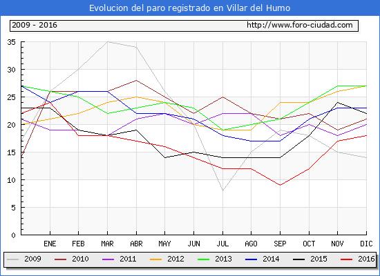 Evolucion  de los datos de parados para el Municipio de Villar del Humo hasta Diciembre del 2016.
