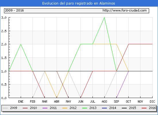 Evolucion  de los datos de parados para el Municipio de Alaminos hasta Diciembre del 2016.