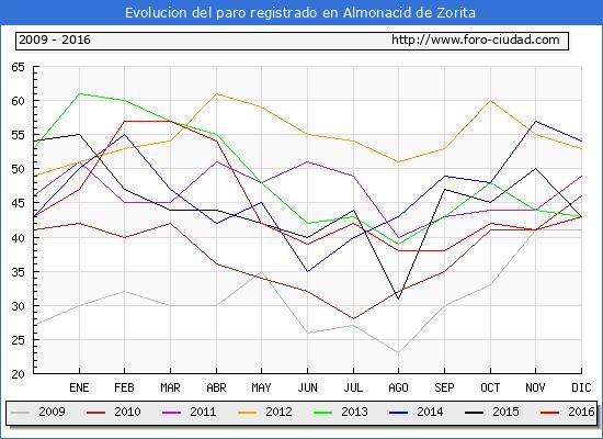 Evolucion  de los datos de parados para el Municipio de Almonacid de Zorita hasta Diciembre del 2016.