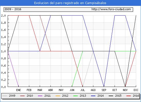 Evolucion  de los datos de parados para el Municipio de Campisábalos hasta Diciembre del 2016.