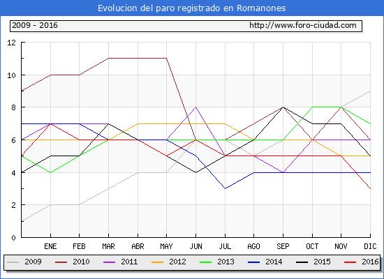 Evolucion  de los datos de parados para el Municipio de Romanones hasta Diciembre del 2016.