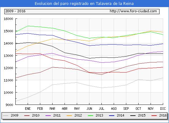 Evolucion de los datos de parados para el Municipio de Talavera de la Reina hasta Diciembre del 2016.