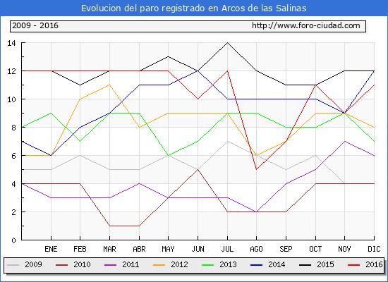 Evolucion  de los datos de parados para el Municipio de Arcos de las Salinas hasta Diciembre del 2016.
